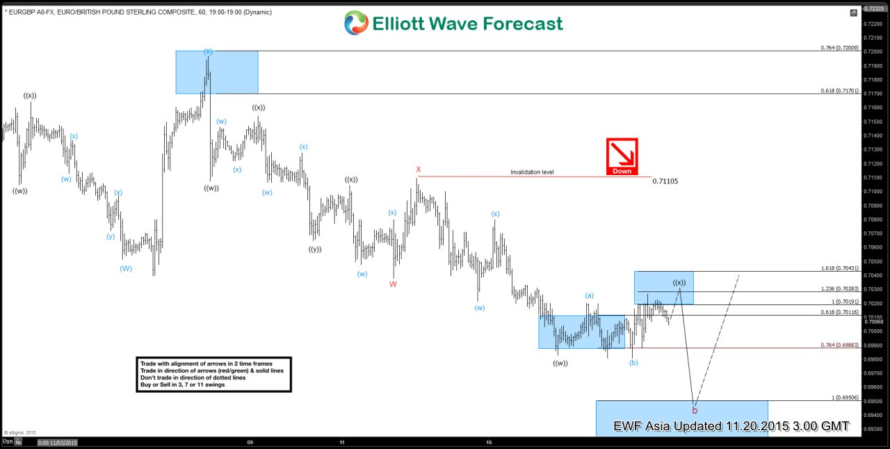 EURGBP Short Term Elliott Wave Update 11.20.2015