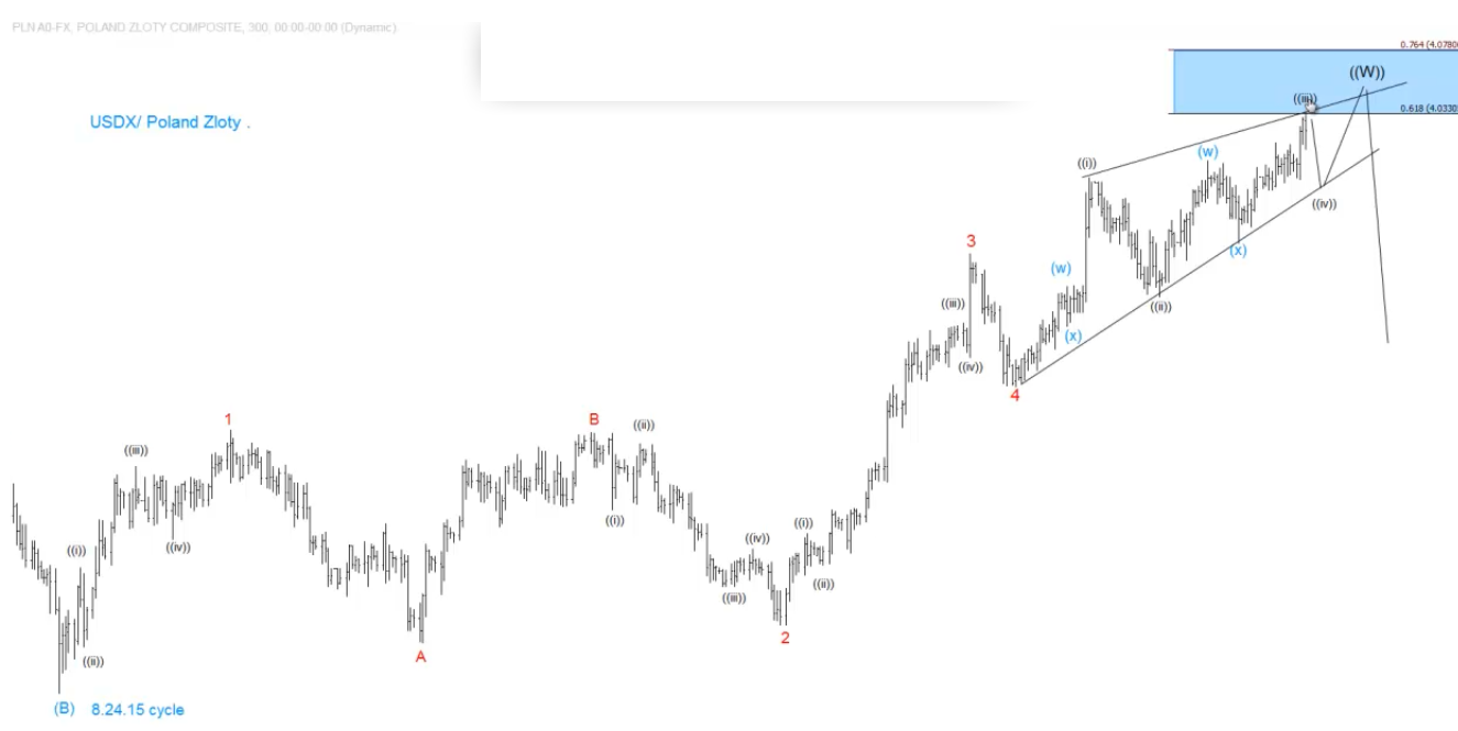 USDX and USDPLN   Technical & Fundamental Outlook