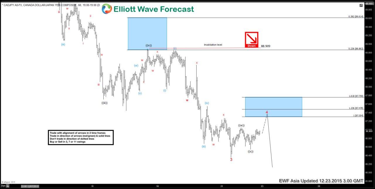 CADJPY Short Term Elliott Wave Analysis 12.23.2015
