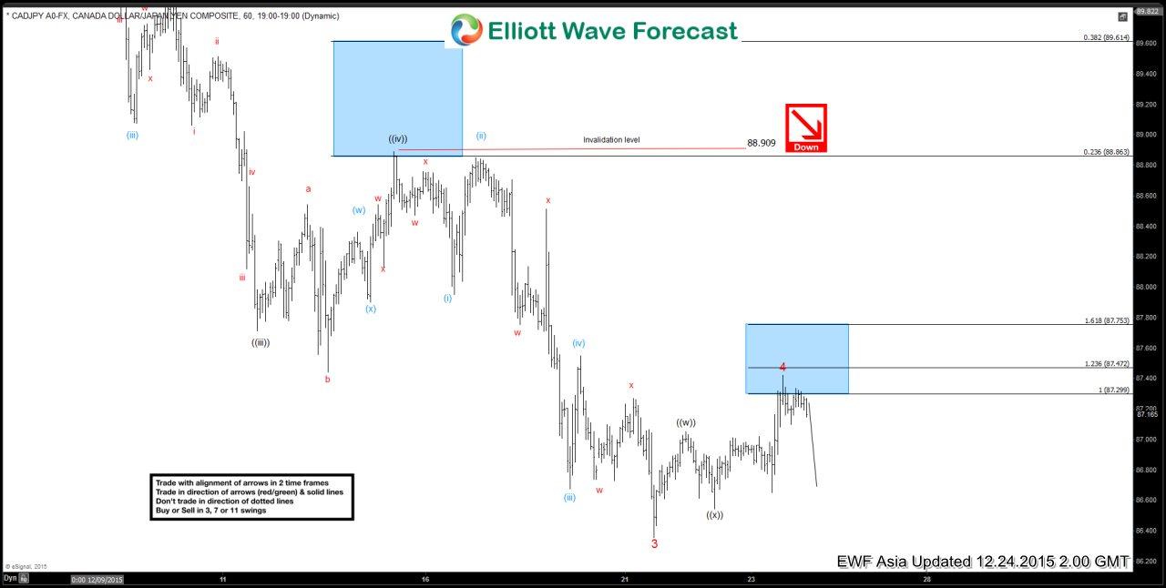 CADJPY Short Term Elliott Wave Analysis 12.24.2015