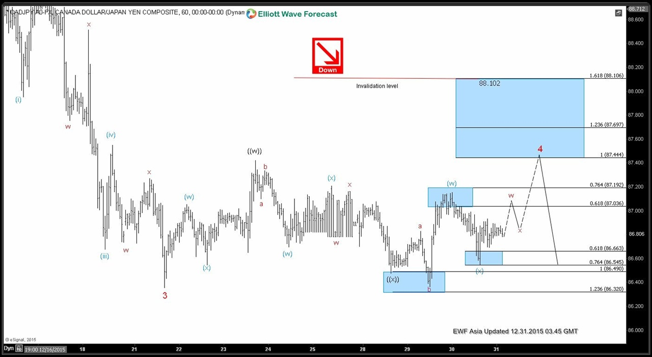CADJPY Short Term Elliott Wave Analysis 12.31.2015
