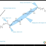 Elliott wave Theory: Catching wave III or C