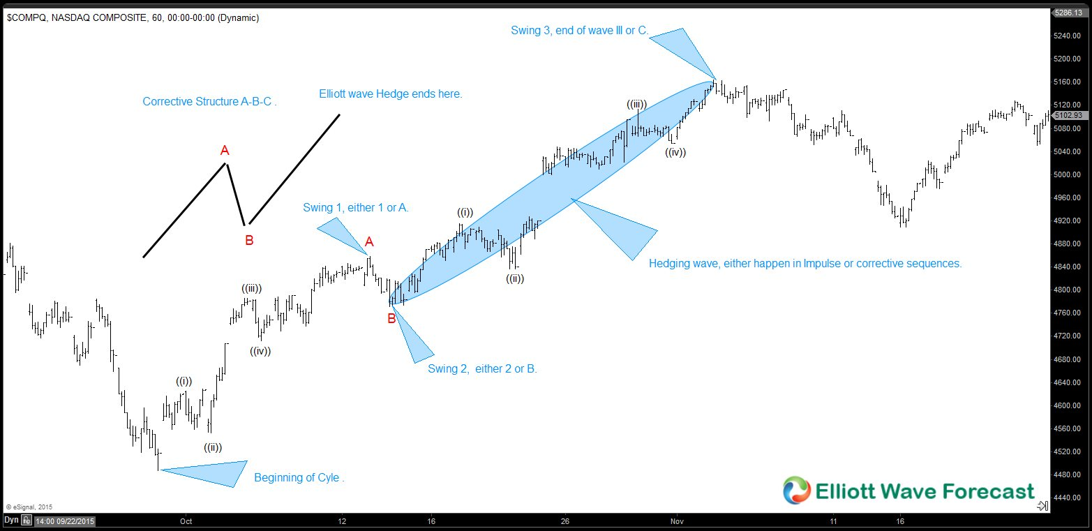 Elliott wave Theory: Catching wave III or C