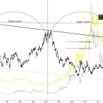 SILVER – GOLD VS US DOLLAR | Predicting the Reversal
