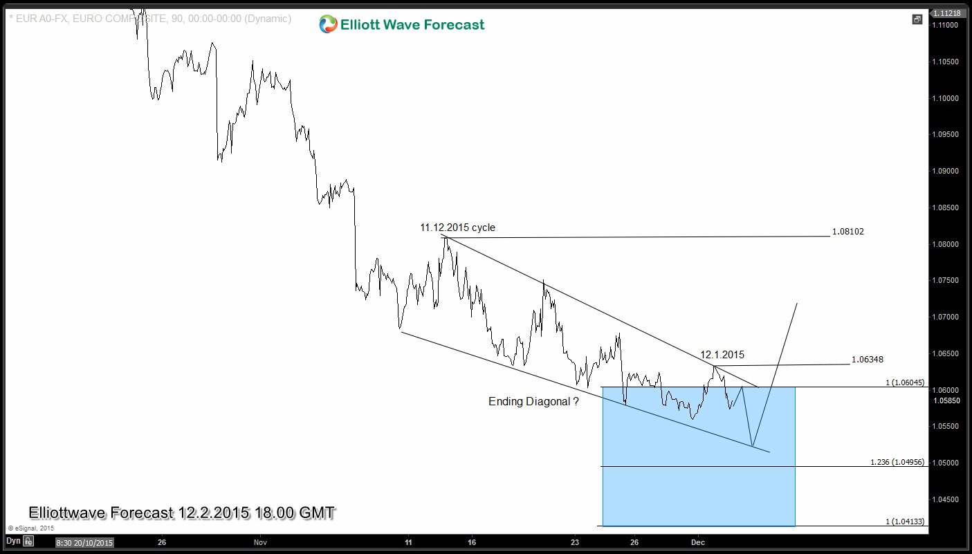 EURUSD in light of Macroeconomics and Geopolitics