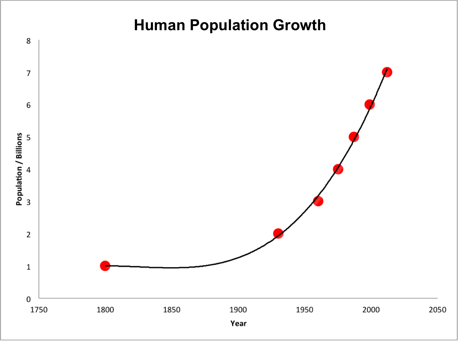 Human_population_growth_from_1800_to_2000