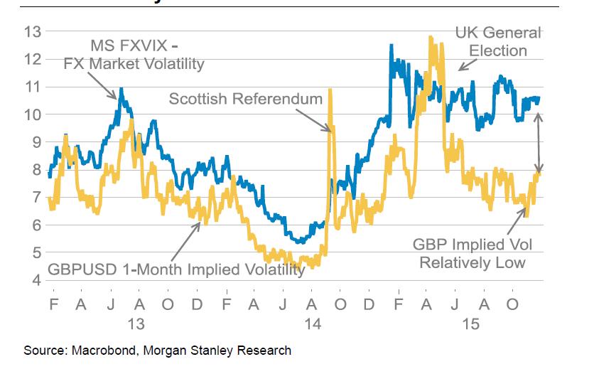 MS GBP Volatility