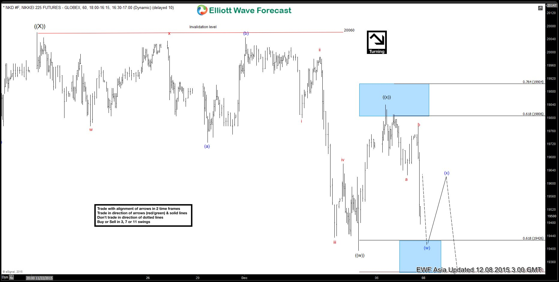 Nikkei Short Term Elliott Wave Analysis 12.8.2015