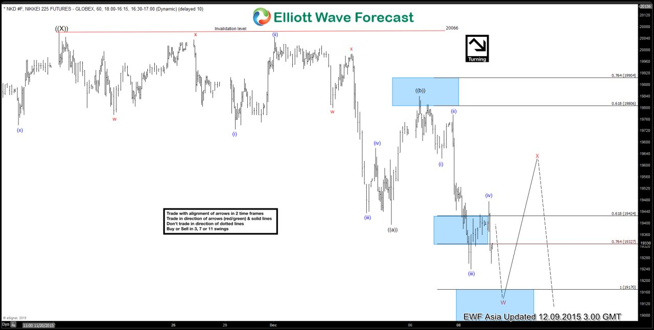 Nikkei Short Term Elliott Wave Update 12.9.2015