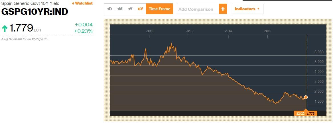 Spanish yields2