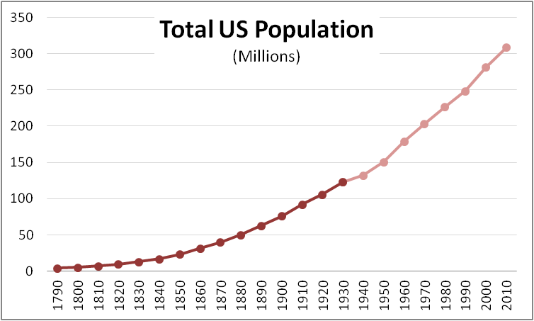Total US Population