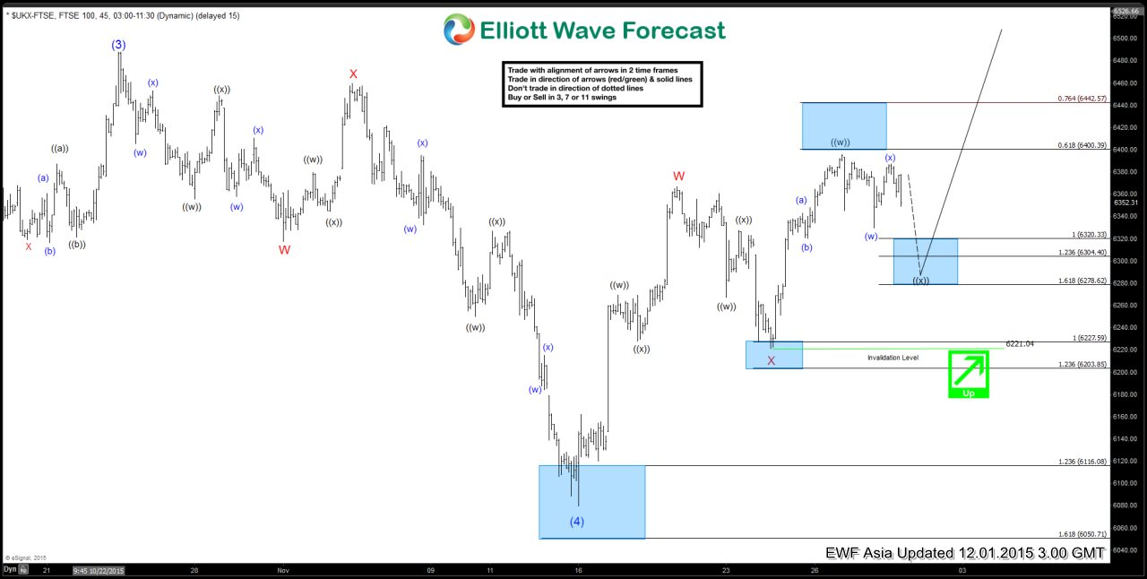 FTSE Short Term Elliott Wave Update 12.1.2015