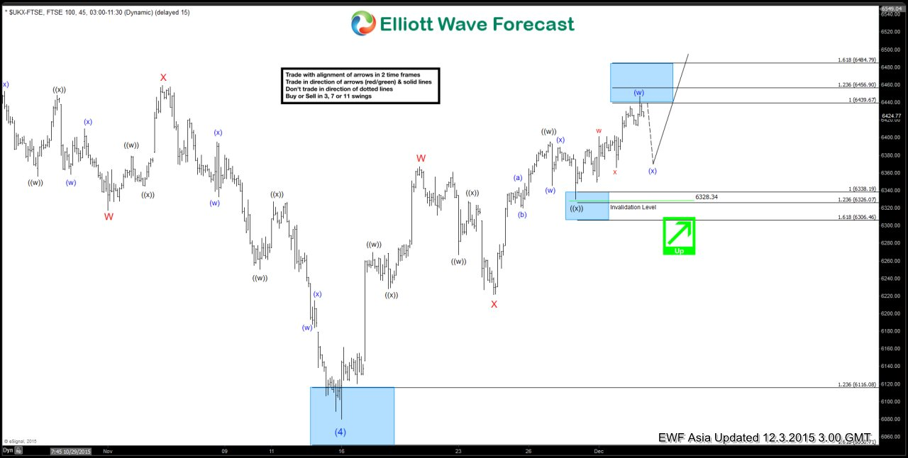FTSE Short Term Elliott Wave Update 12.3.2015
