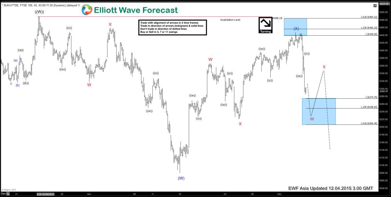 FTSE Short Term Elliott Wave Update 12.4.2015