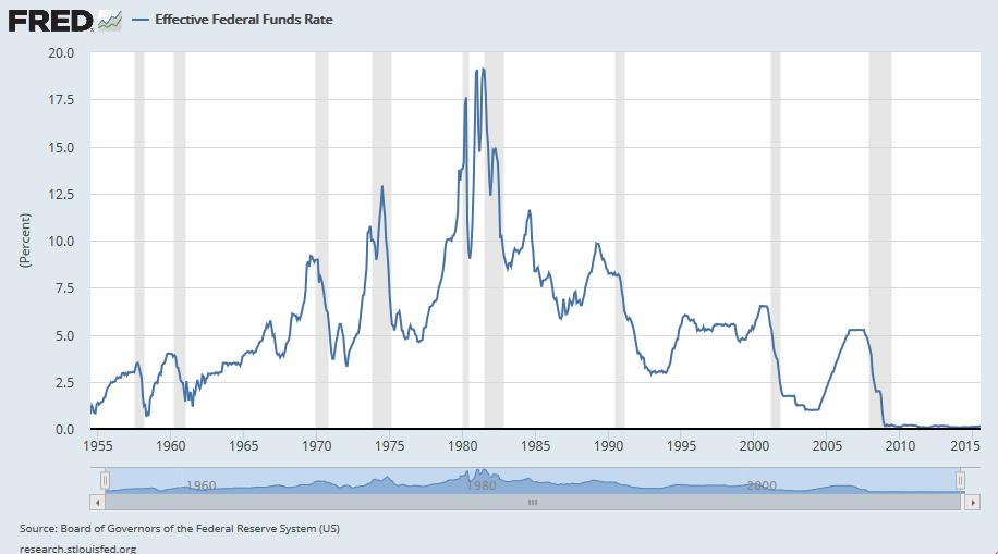 interest_Rates3