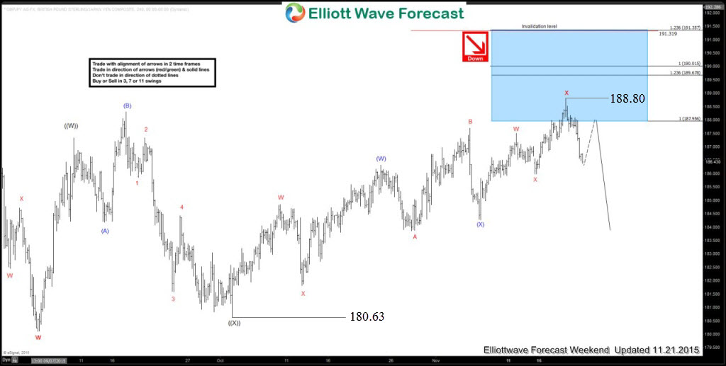 Test Your Elliott Wave Knowledge