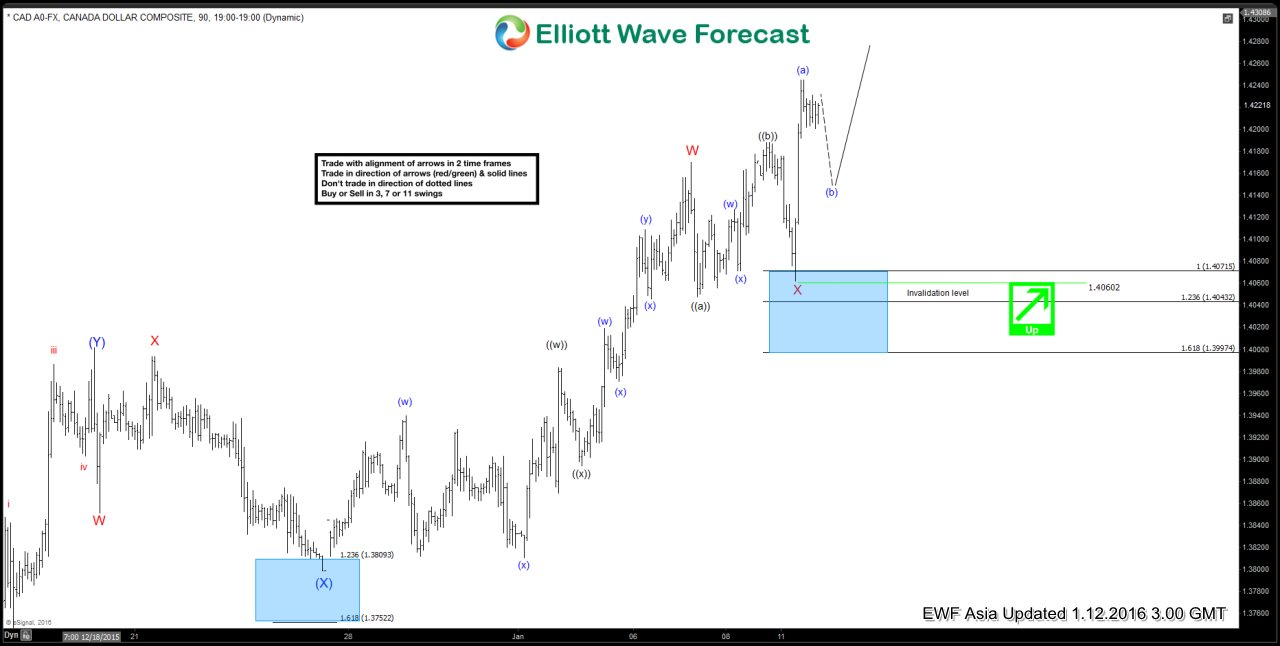 $USDCAD Short Term Elliott Wave Analysis 01.12.2016