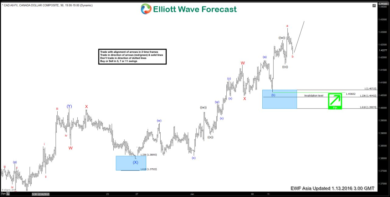 $USDCAD Short Term Elliott Wave Analysis 01.13.2016