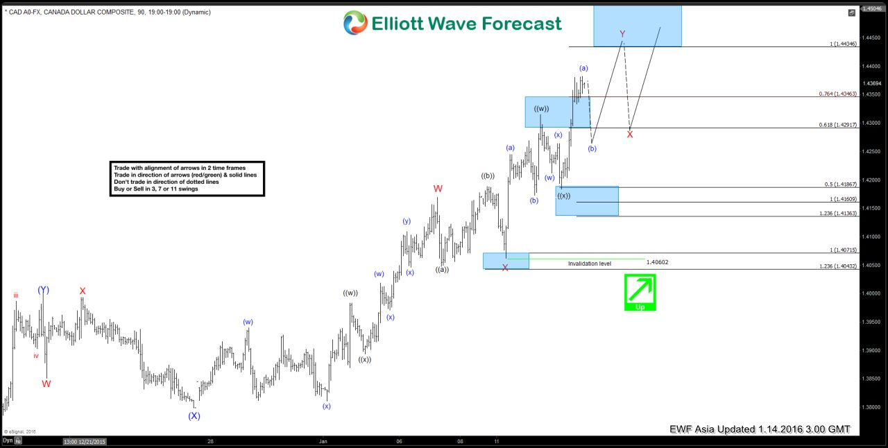 $USDCAD Short Term Elliott Wave Analysis 01.14.2016