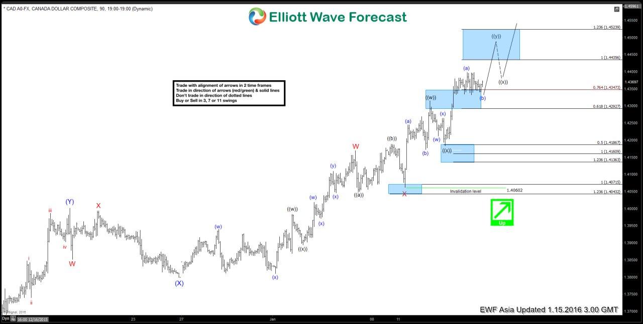 $USDCAD Short Term Elliott Wave Analysis 01.15.2016