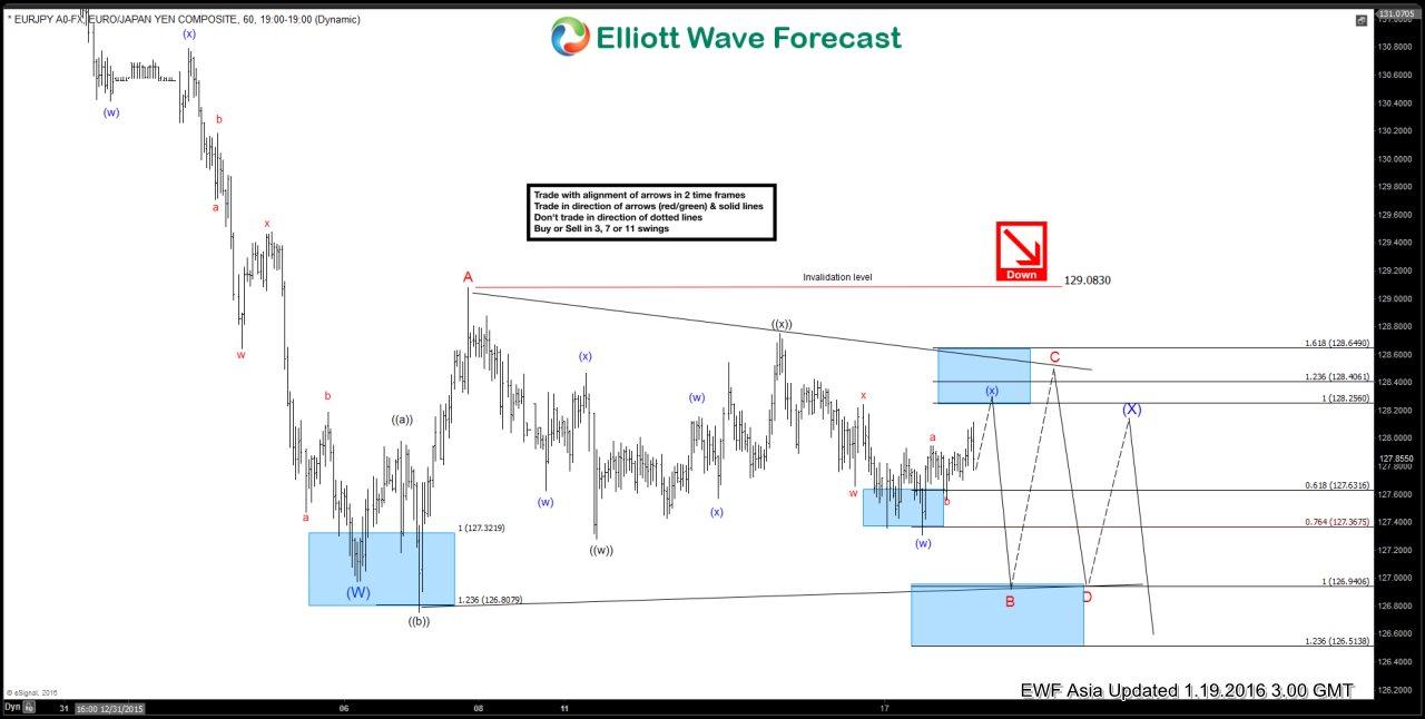 $EURJPY Short Term Elliott Wave Analysis 01.19.2016