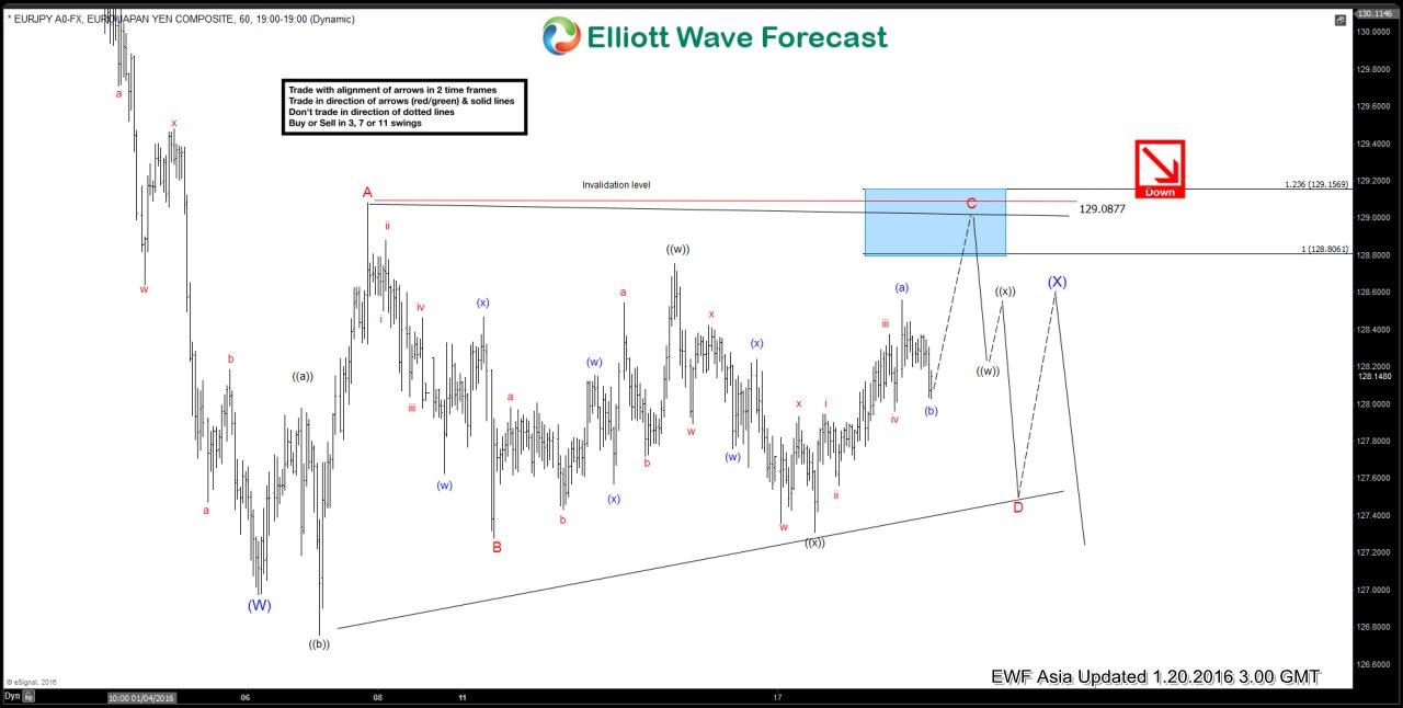 $EURJPY Short Term Elliott Wave Analysis 01.20.2016