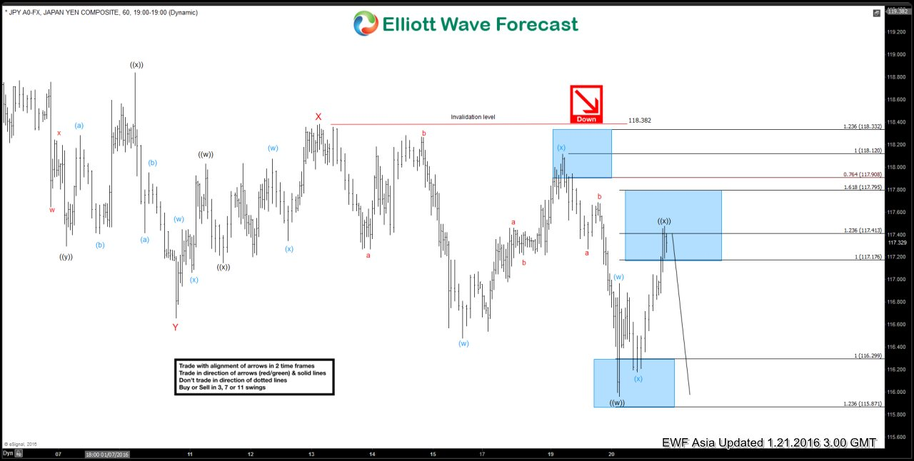 $USDJPY Short Term Elliott Wave Analysis 01.21.2016