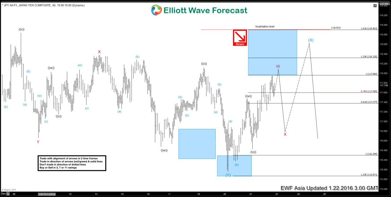 $USDJPY Short Term Elliott Wave Analysis 01.22.2016