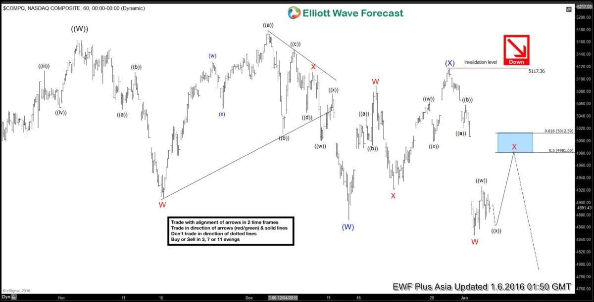Nasdaq Short Term Elliott Wave Analysis 01.06.2016