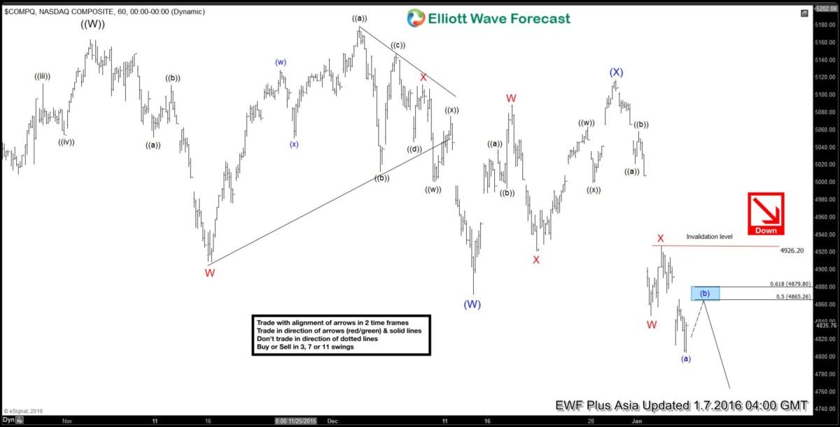Nasdaq Short Term Elliott Wave Analysis 01.07.2016