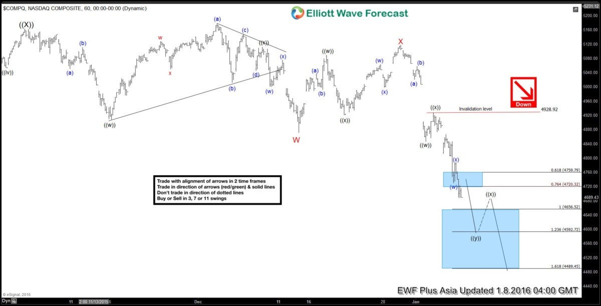 Nasdaq Short Term Elliott Wave Analysis 01.08.2016