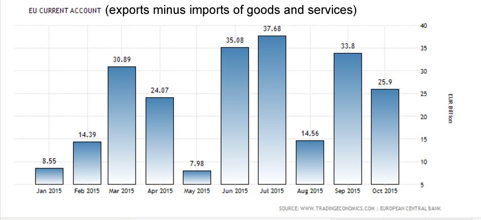 EU Current Account Surplus