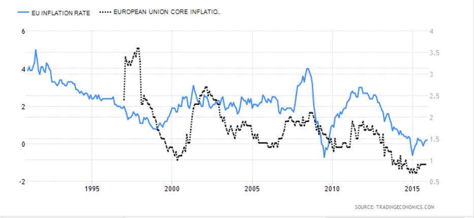 EU Inflation and Core Inflation