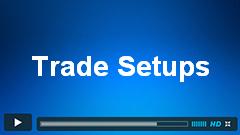 CADJPY, USDCAD and INDU Trade Setups
