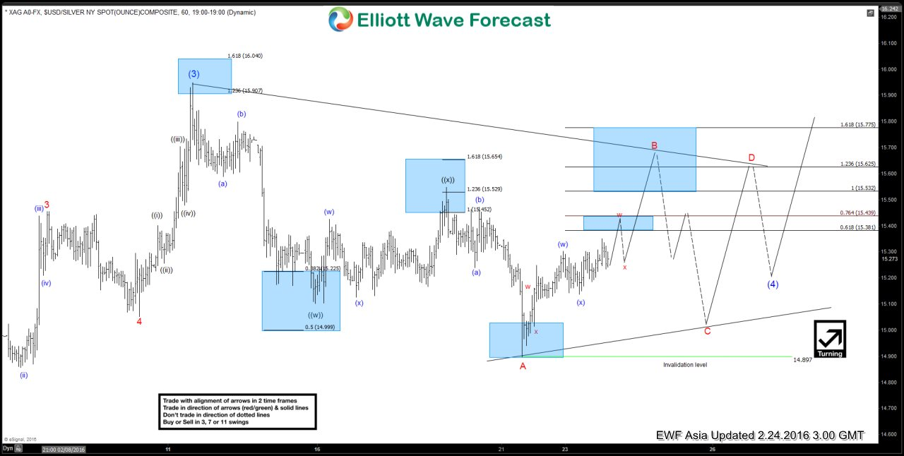 Silver $XAGUSD Short-term Elliott Wave Analysis 2.24.2016