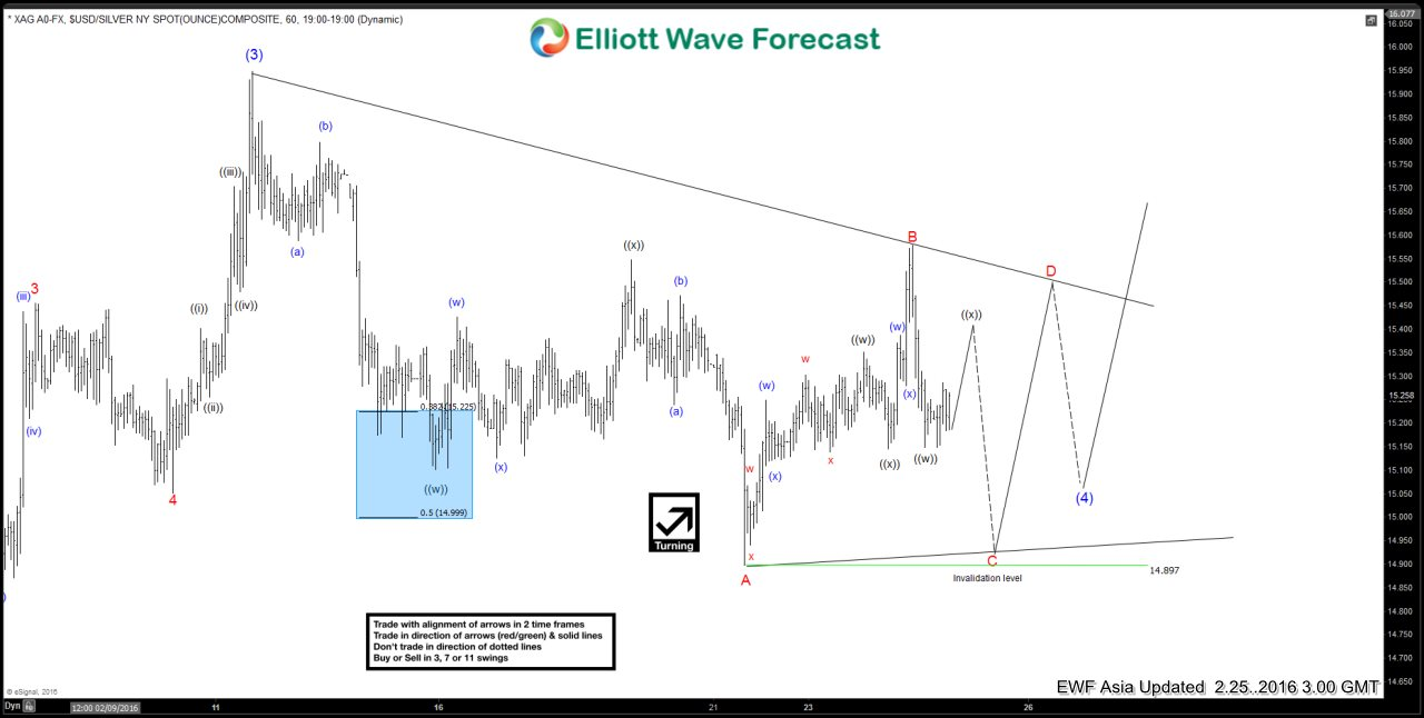 Silver $XAGUSD Short-term Elliott Wave Analysis 2.25.2016