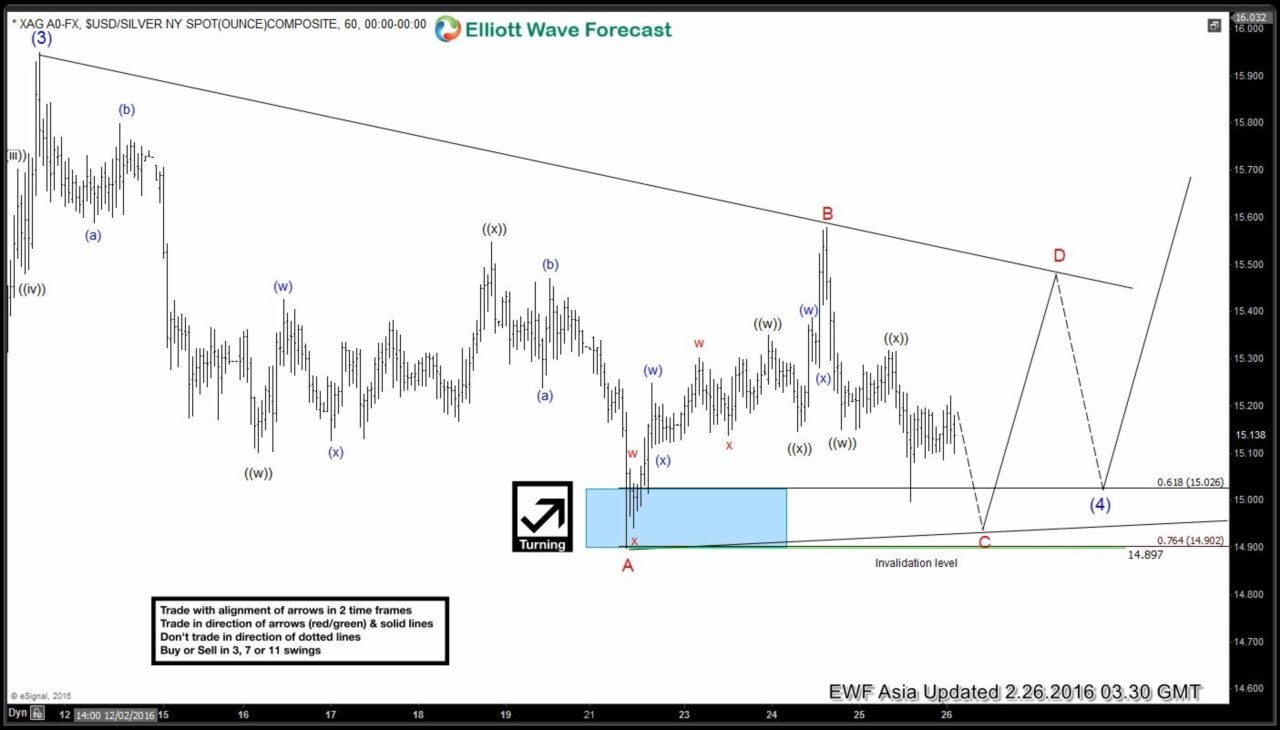Silver $XAGUSD Short-term Elliott Wave Analysis 2.26.2016