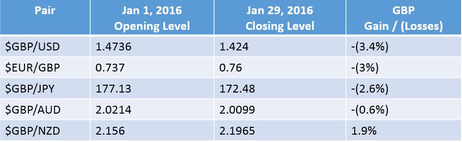 GBP performance Jan 2016