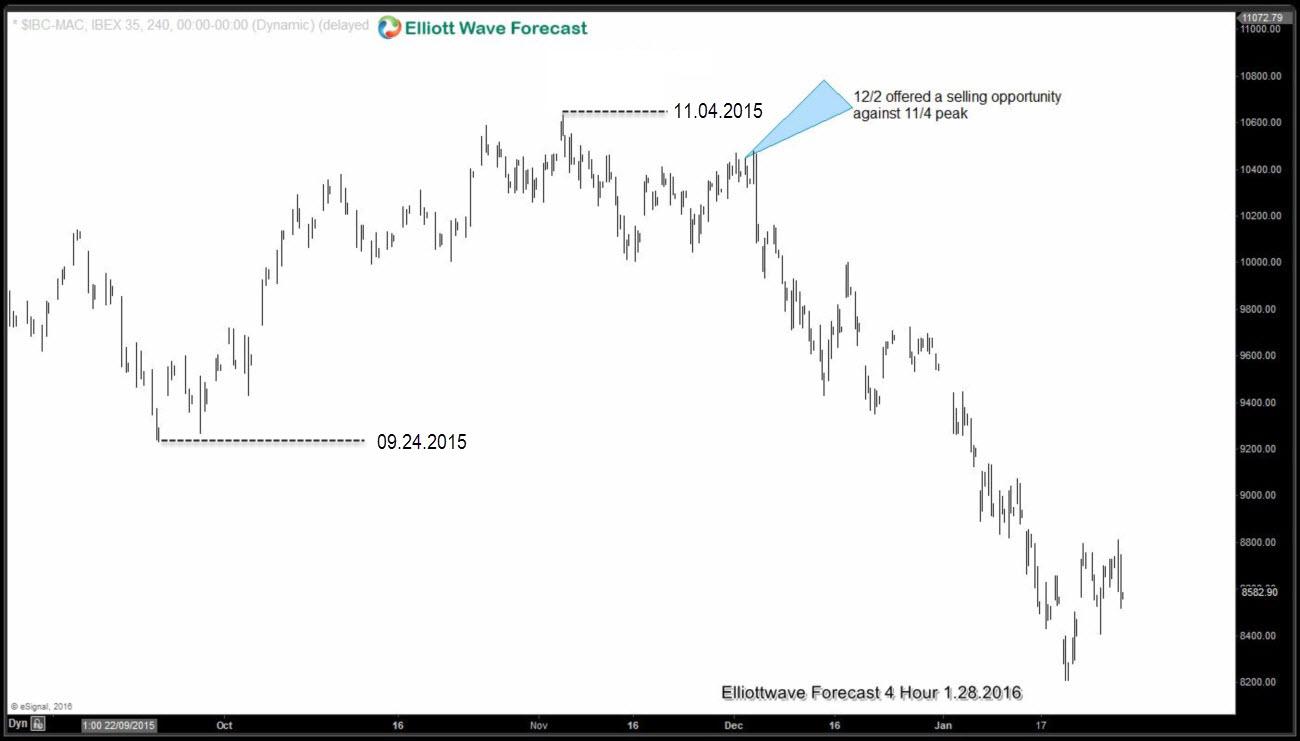 IBEX Decline from December peak