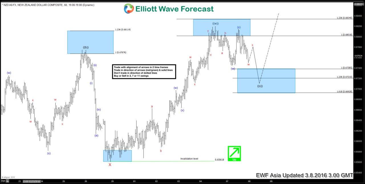 NZDUSD Short-term Elliott Wave Analysis 3.8.2016