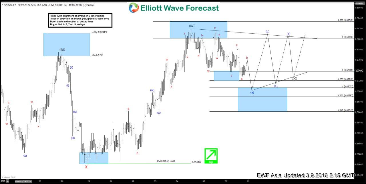 NZDUSD Short-term Elliott Wave Analysis 3.9.2016