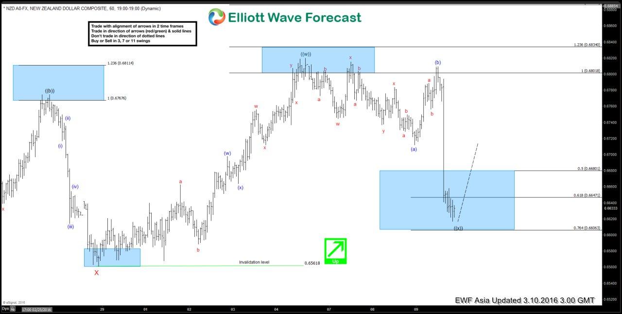 NZDUSD Short-term Elliott Wave Analysis 3.10.2016
