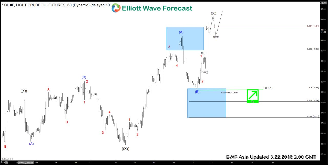 Oil $CL_F Short-term Elliott Wave Analysis 3.22.2016