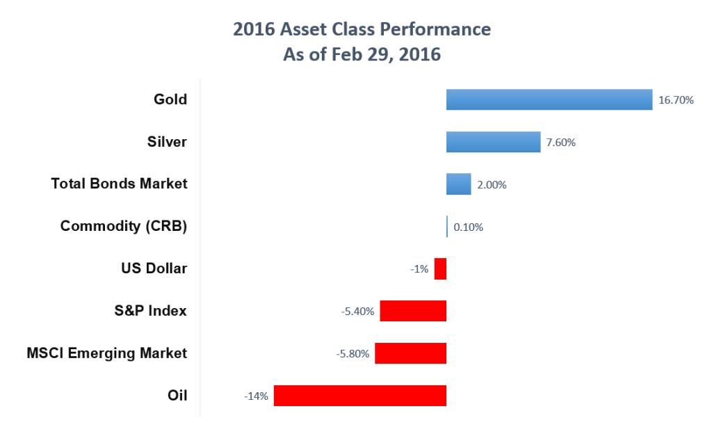 Asset Class Performance 2016