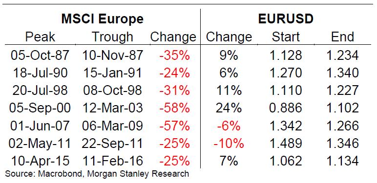 Euro correlation with stock