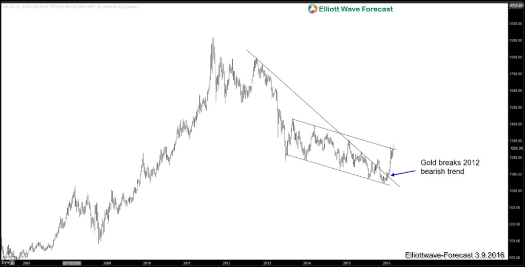 Gold breaks 2012 trend