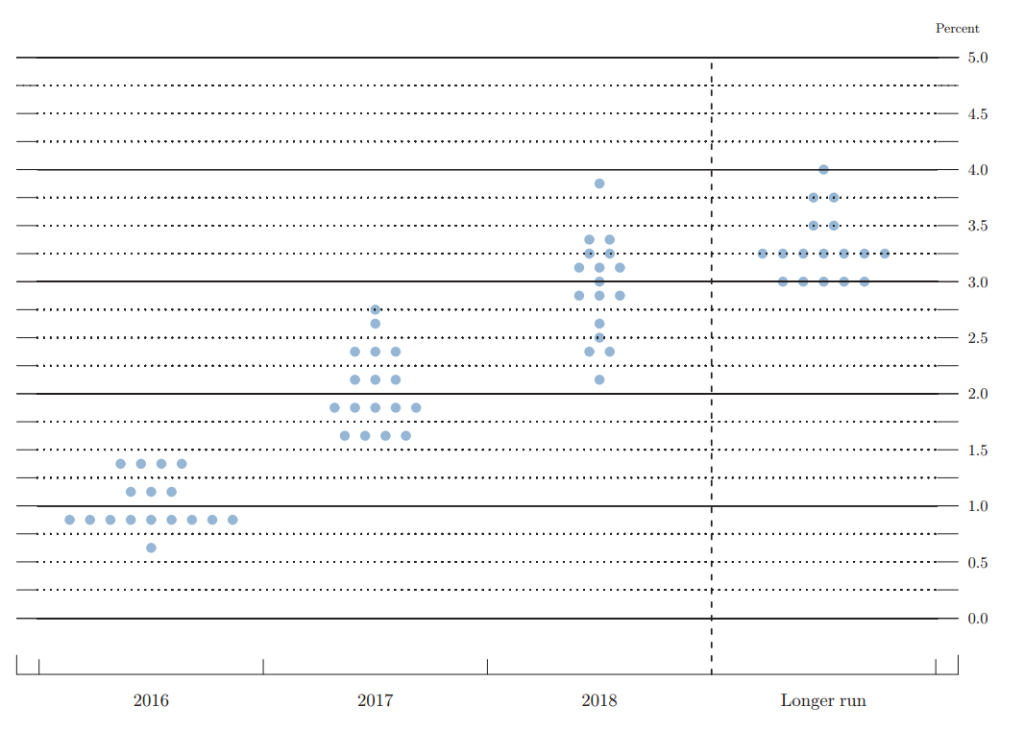 March 2016 Fed Dot Plot
