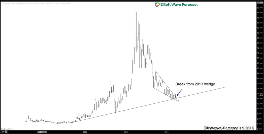 Silver break wedge