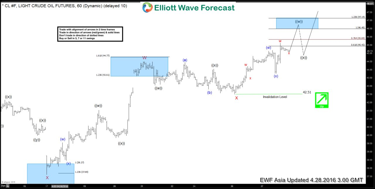 Oil Short-term Elliott Wave Analysis 4.28.2016