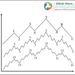 Elliott Wave Educational Seminar (Recording)